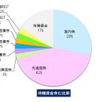 2018年7月の運用成績