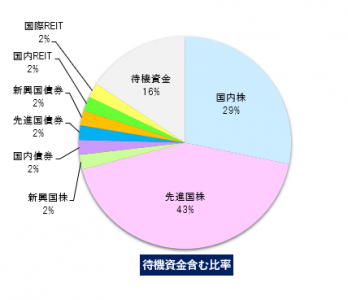 2018年9月の運用成績